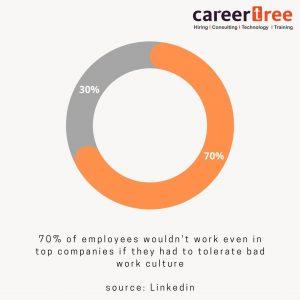 work-culture-poll